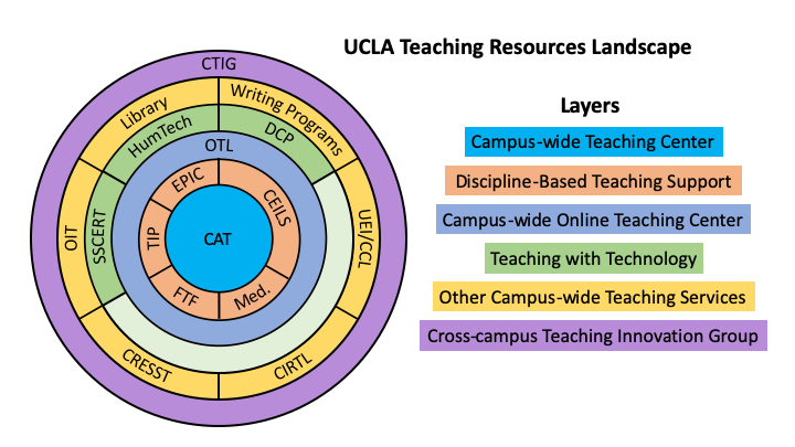 Graphic depicting UCLA Teaching Resources Landscape