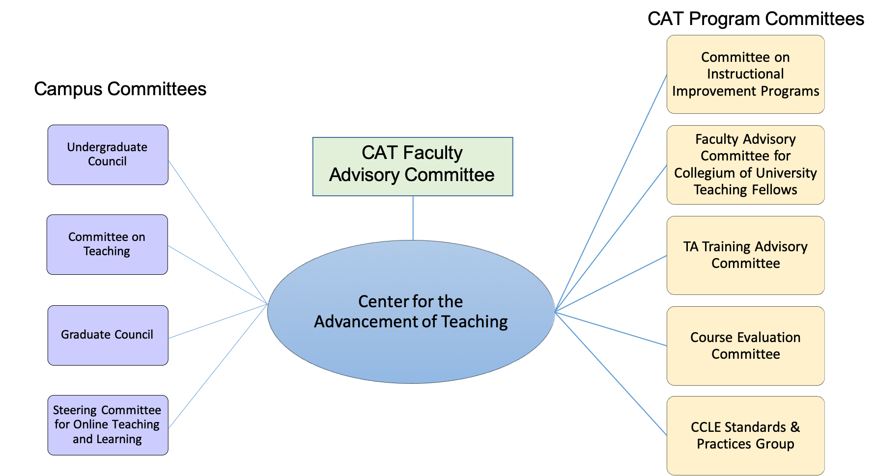 Graphic Depicting CAT relationship to Committees