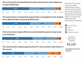 student perceptions of remote instruction