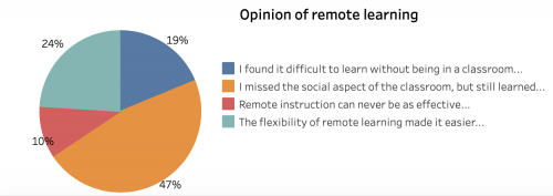 student opinion of remote learning
