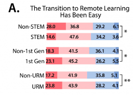 Figure A 1st gen vs. non 1st gen and urm vs. non urm students