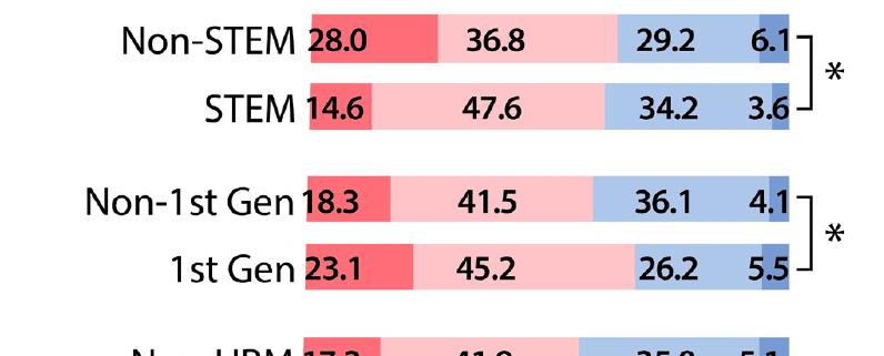 Figure A 1st gen vs. non 1st gen and urm vs. non urm students