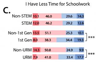 Figure C 1st gen vs. non 1st gen and urm vs. non urm students